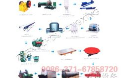 AAC production line process flow